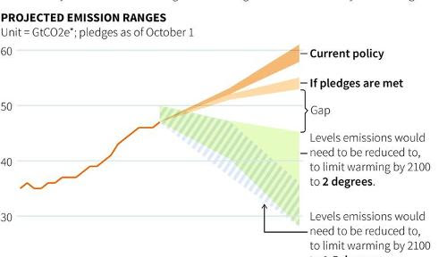 The chart that shows how hard it will be to make climate deal stick