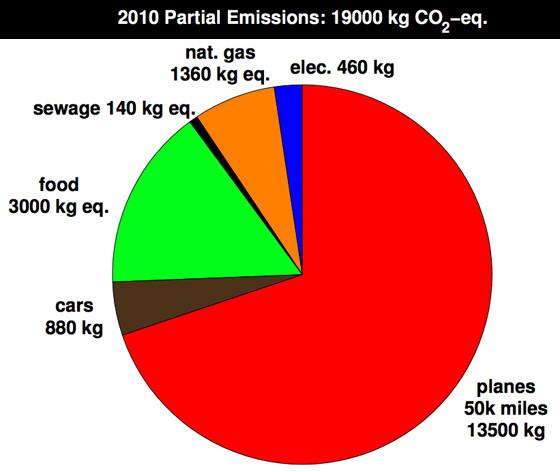 PeterKalmus2010emissions