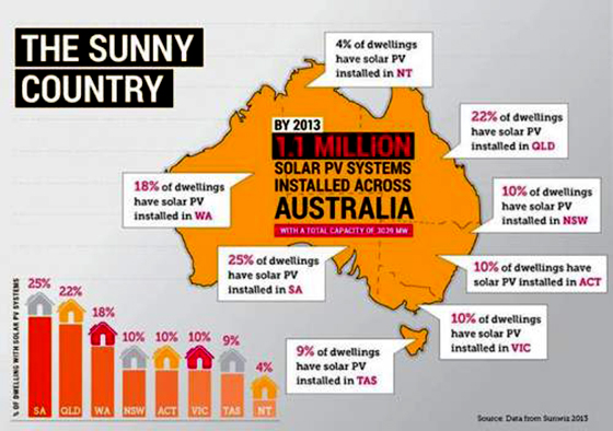 The Sunny Country today has over 1.5 million rooftops with solar