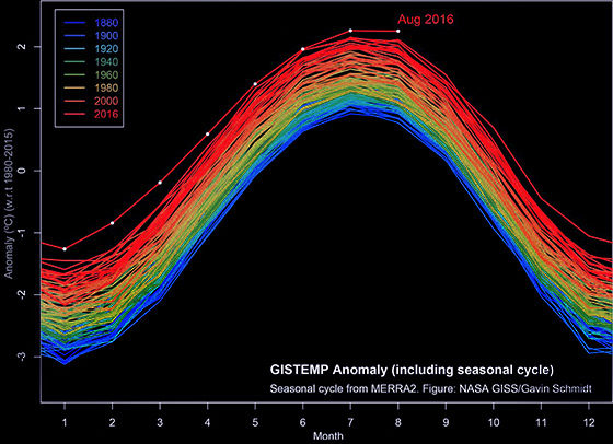 august-temperature-record-jump560