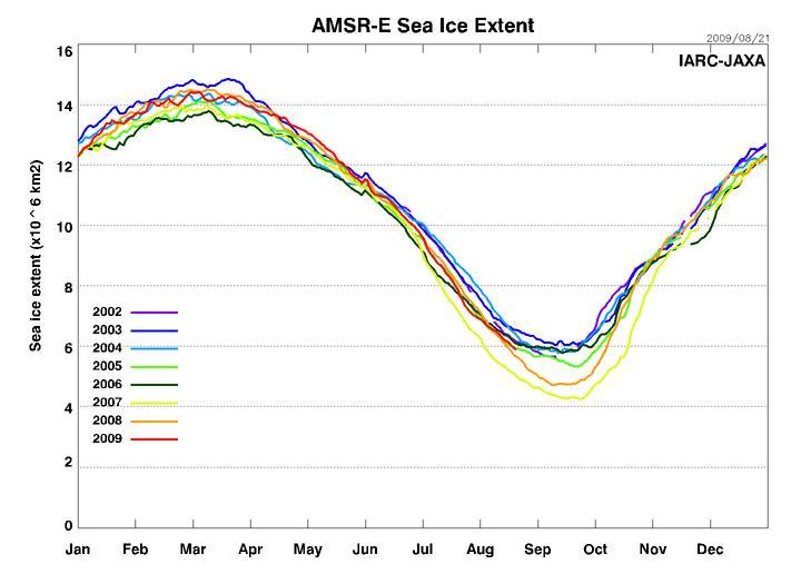 AMSR-E sea ice extent 090822