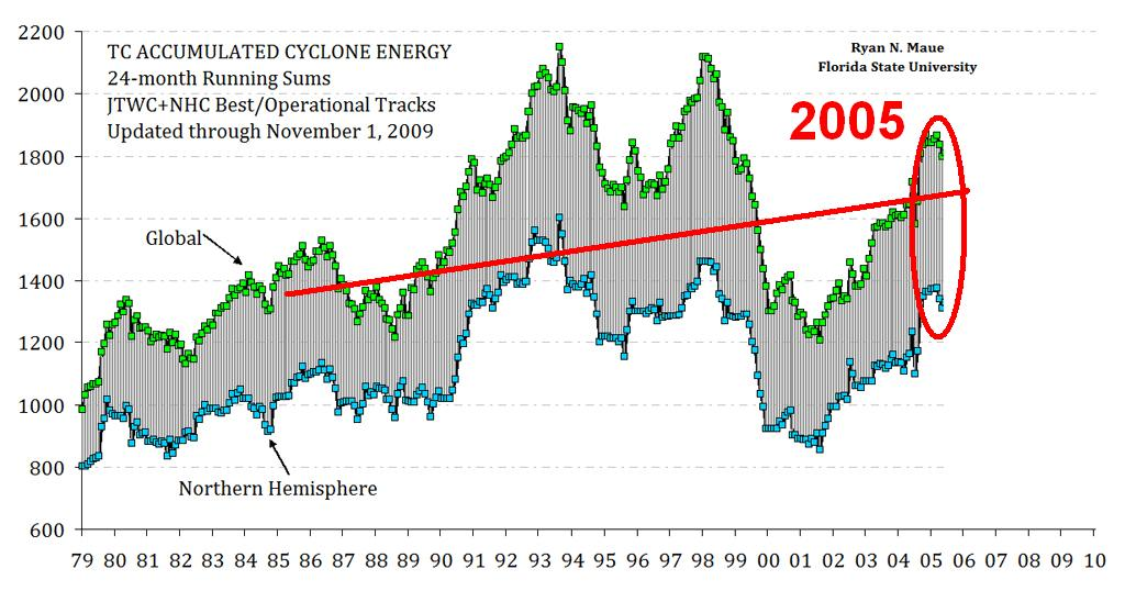 Accumulated Cyclone Energy (ACE) index to 2005.