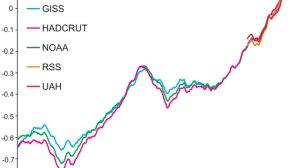 temperature-measure-composite-nasa-gis-best-hat-cru-rss-uah-noaa