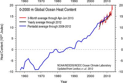 Ocean heat content (OHC) NOAA 2012