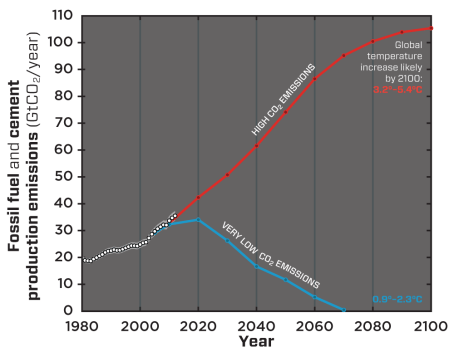 Global CO2 emissions (white dots, uncertainty in grey) from fossil fuel use is following the high emissions trajectory (red line, RCP* 8.5) predicted to lead to a significantly warmer world. Large and sustained emissions reductions (blue line, RCP* 2.6) are required to increase the likelihood of remaining within the internationally agreed policy target of 2°C.  Credit: Glen Peters and Robbie Andrew (CICERO) and the Global Carbon Project, adapted from Peters et al., 2013 (reference 8). Historic data from Carbon Dioxide Information Analysis Center.