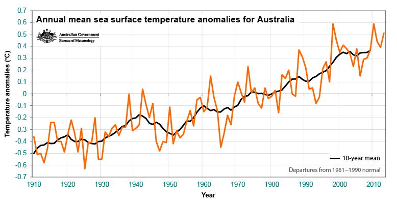 Annual mean temperature anomalies for Australia (compared with 1961–1990 average).  The black line shows the 10-year moving average.