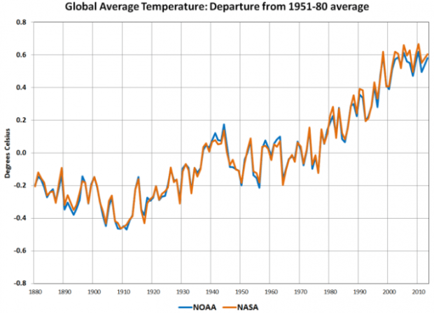NASA-NOAA-2013-Warmest-Year-On-Record-Observations-638x462