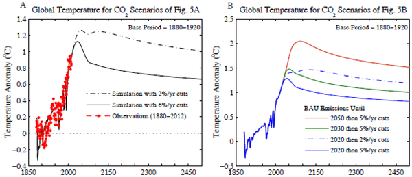 Simulated global temperature relative to 1880–1920 mean for CO2 scenarios
