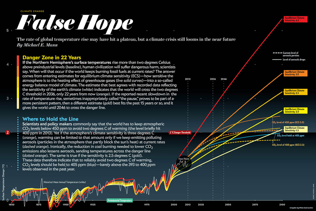 earth-will-cross-the-climate-danger-threshold-by-2036_Mike-Mann-Michael-E-2014-SCIAM
