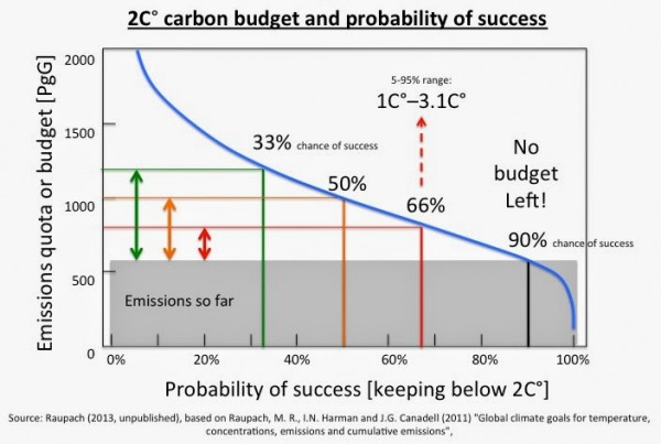 2C carbon budget and probability of success