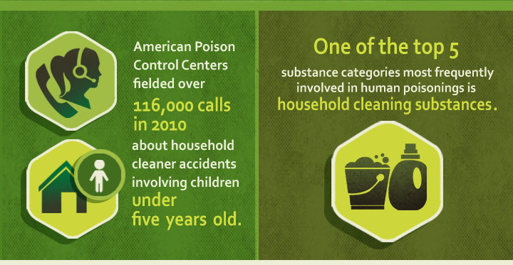 green-cleaning-household products chemicals