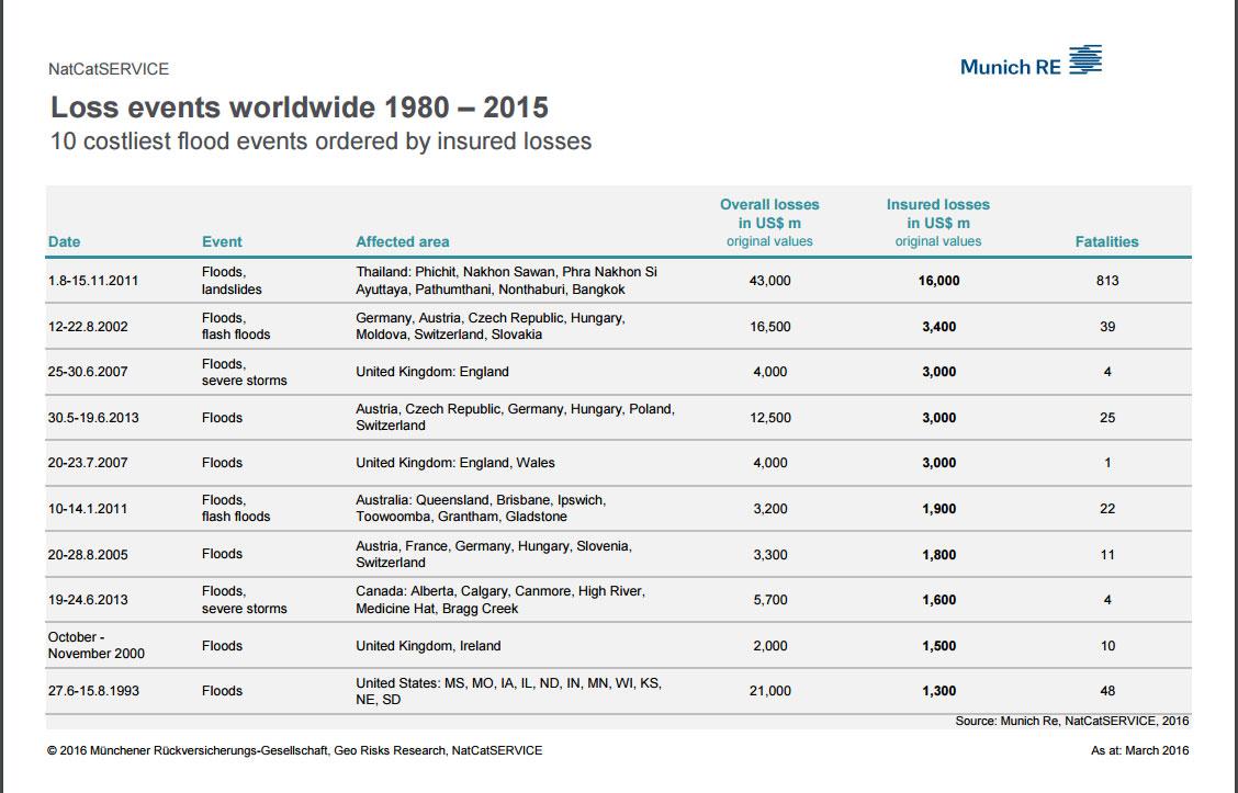 MunichRe-naturkastrophen-teuerste-1980-2015-2016-natural-disasters-statistics