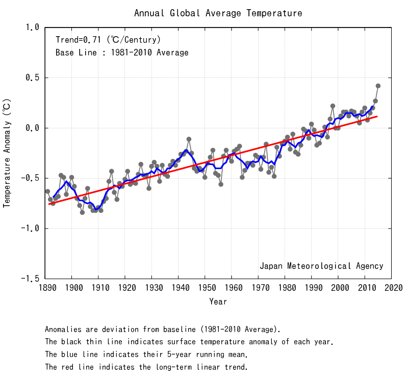 Global Average Surface Temperature Anomalies