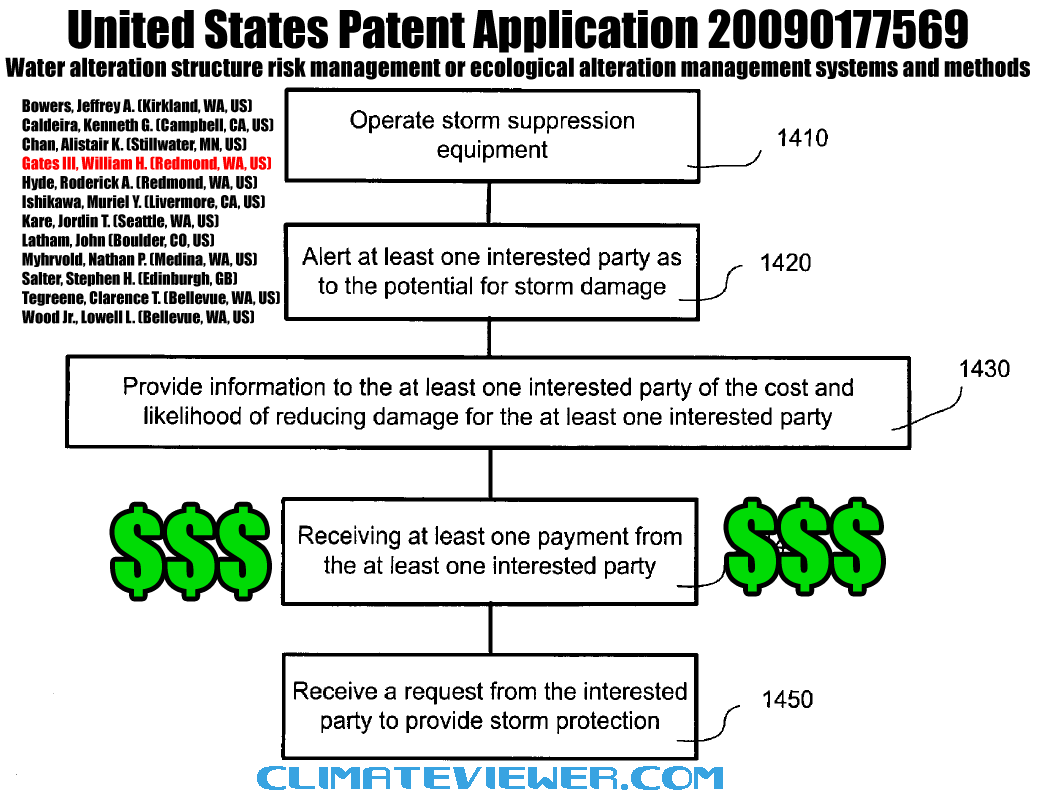 Hurricane-Protection-us-patent-app-20090177569-storm-protection-Bill-Gates-Ken-Caldeira-Stephen-Salter-John-Latham