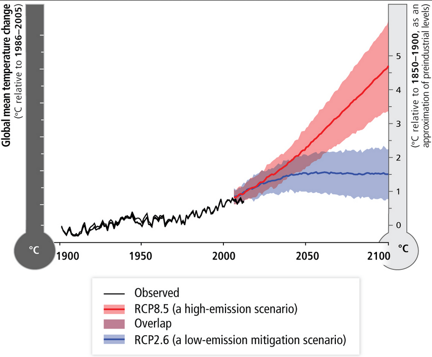 Embracing uncertainty in climate change policy climate etc so would temperature at the very least have to reach the median rcp26 scenario before invoking a tax fandeluxe Gallery