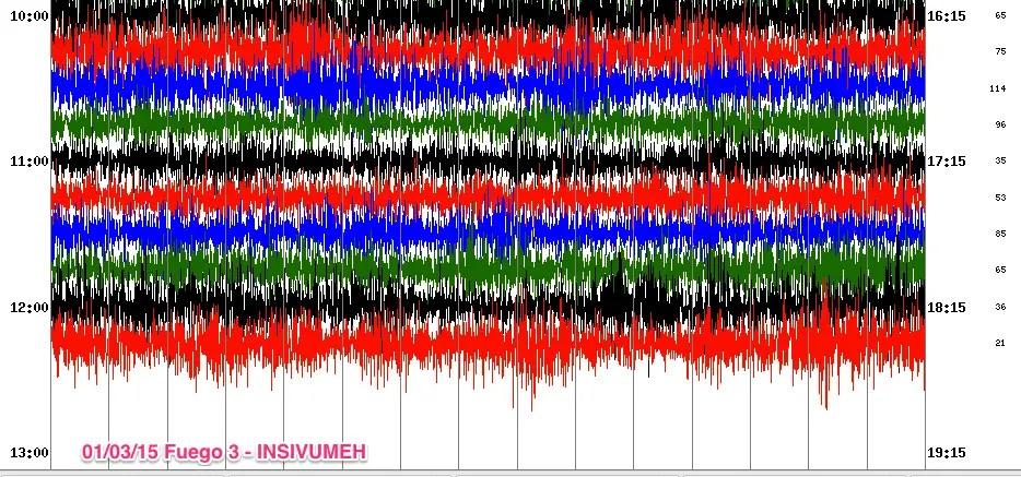 Trazo sismograma Fuego 3