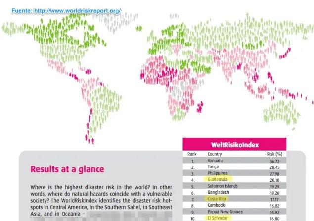 Mapa de riesgo a desastres naturales de acuerdo al WorldRiskReport.org