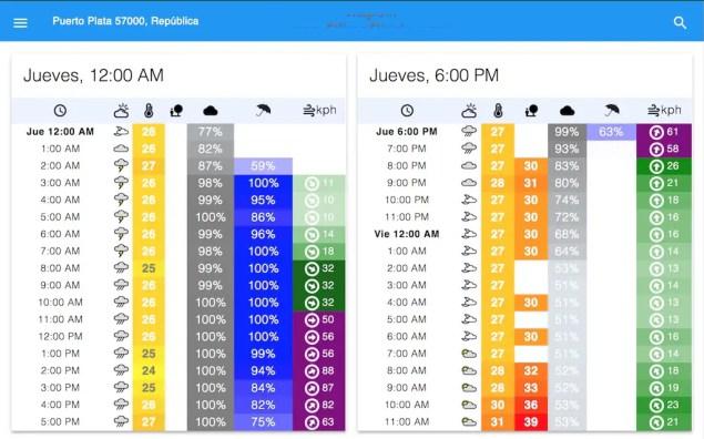 Puerto Plata / Hora por Hora jueves 7-9-17