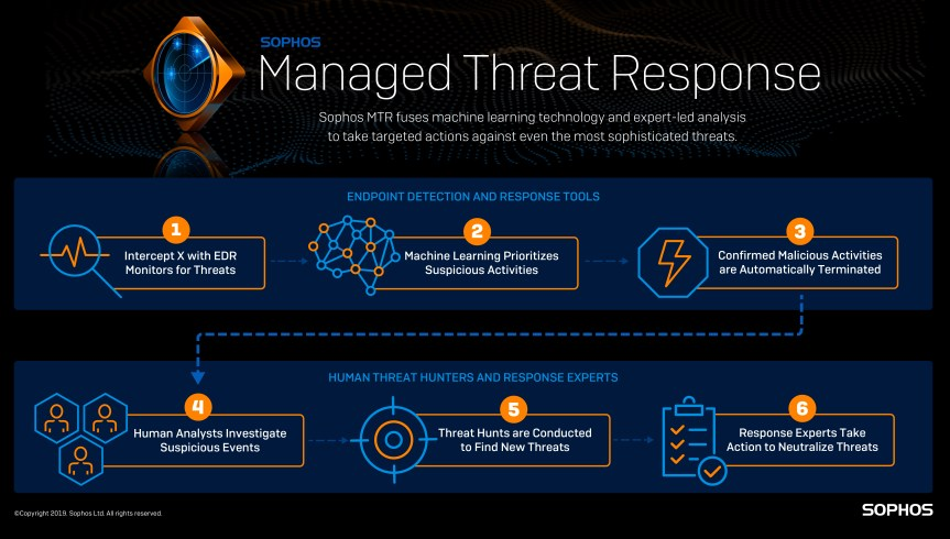 sophos-mtr-infographic-long-300 (1) (002)