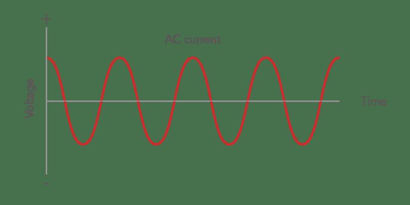AC current graph