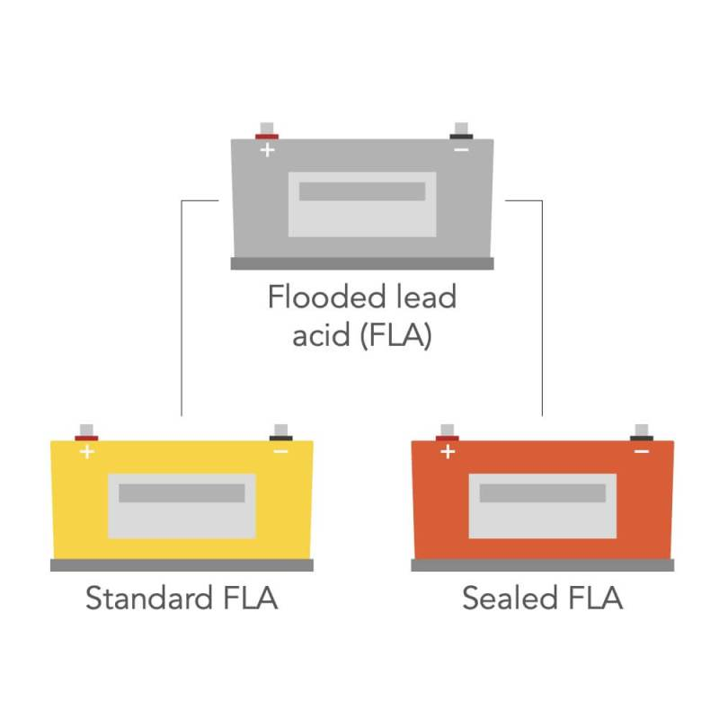 different types of flooded lead acid campervan leisure batteries sealed fla