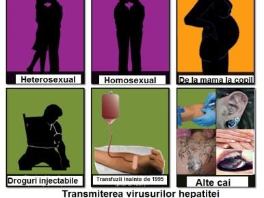 Hepatita B se poate transmite