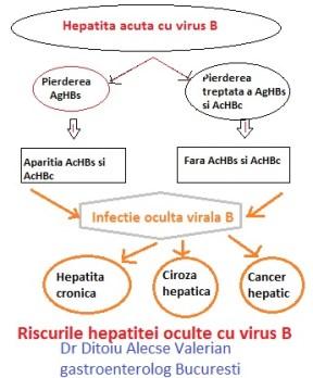 Hepatita cronică virală B