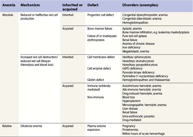 Investigation And Classification Of Anemia Clinical Gate