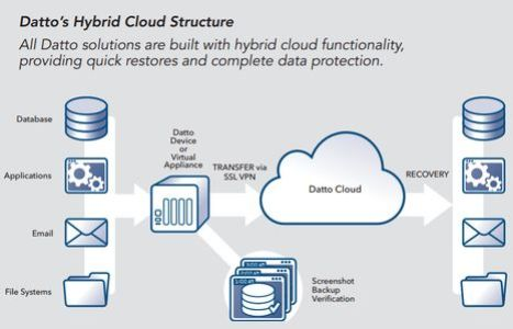 A graphic of Datto's cloud structure. (Credit: Datto, Inc.)