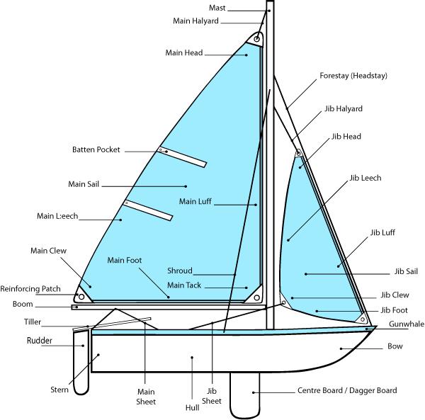 parts-of-sailboat
