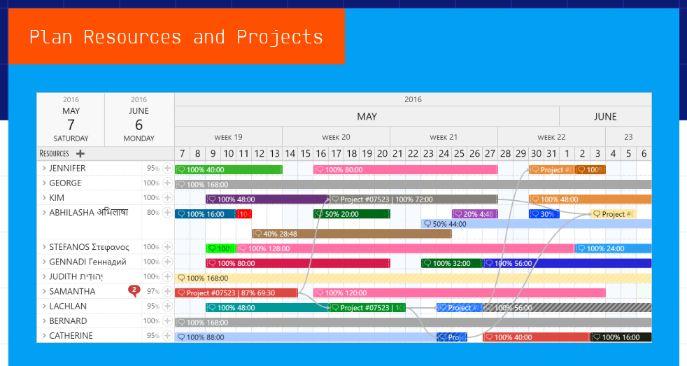 Visualization of Planning, Management & staff scheduling