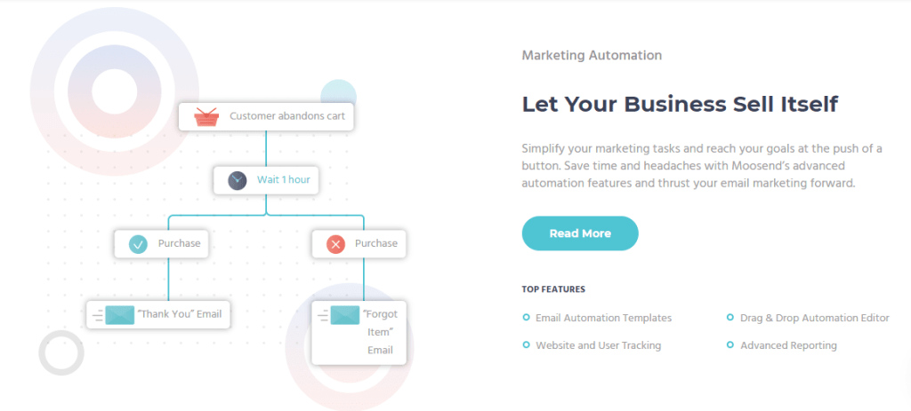 Marketing Automation – Let it sell itself