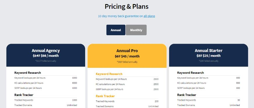Long Tail Pro pricing model