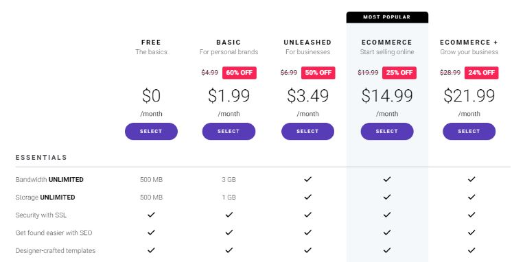 Zyro Website builder pricing model