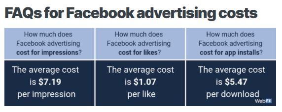 The average advertising cost in Facebook is $7.19 for CPM