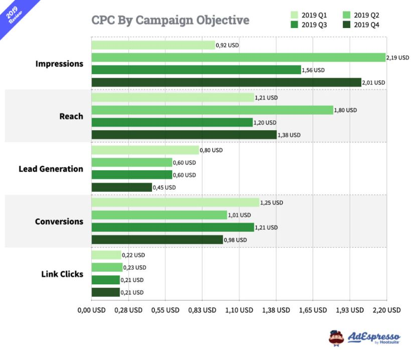 CPC of Facebook ad campaign based on different objectives.