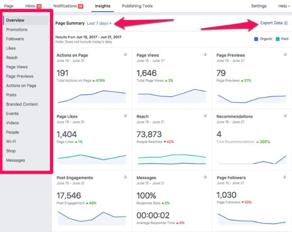 Use Facebook insights to get an idea of your business page overall performance.