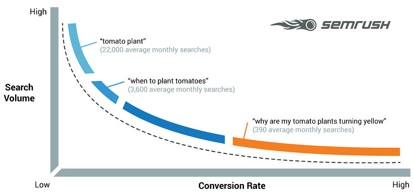 How do I improve my Google ranking for keywords? Use long tail keywords it is easy to rank and great for conversion.