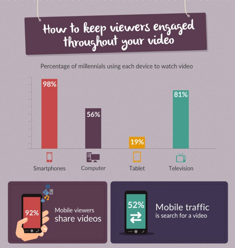 Engagement is everything. Try to engage with your audience though your video.