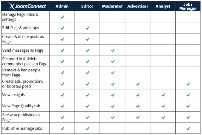 Organize your team with different roles in social media pages.