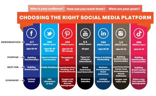 Social media is the best platform for Customer acquisition marketing.