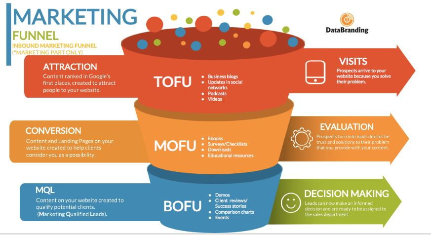 How to build a sales funnel? Read this guide to learn all the details about it.