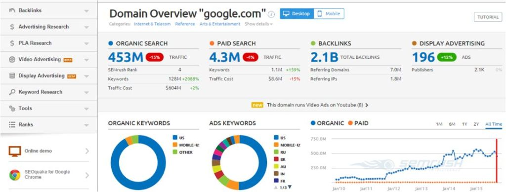 SEMRush is one of the most powerful competitor analysis tool that help you to spy on your competitors.