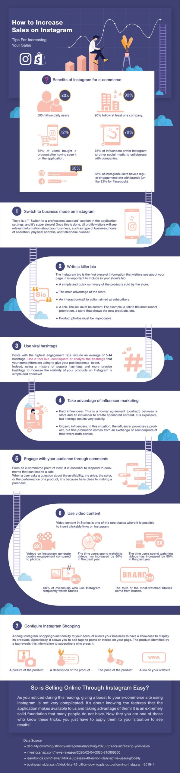5 Proven Methods to Increase the ROI of Instagram Marketing for 2022 (Infographic)