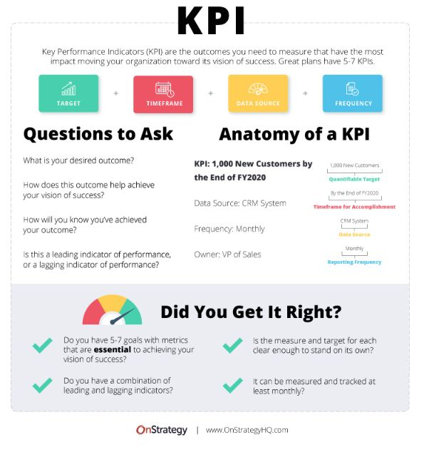 Before choosing the proper KPI, think carefully and identify your primary objective.