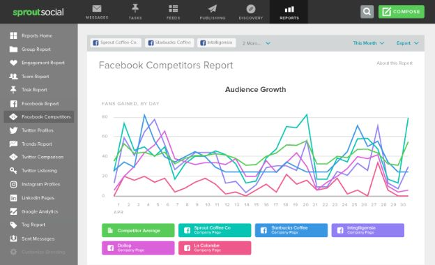 Use Sprout Social app to get an advance and detailed analytic feature for social media such as Facebook, Twitter.