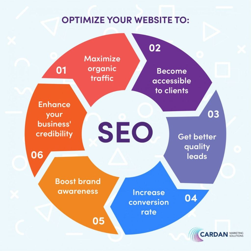 An SEO campaign consisting of simple structure such as rank faster in organic search, receive free targeted traffic from search engines.