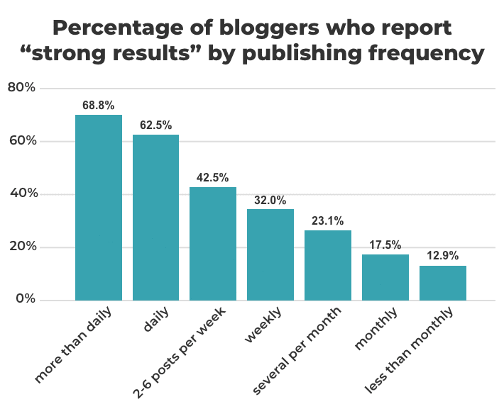 Blog posting frequency is very important for the long-term. Try to post at least once every week to maintain your website growth steady.