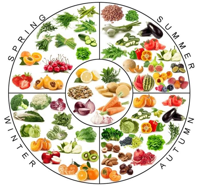 cliomakeup-dieta-mediterranea-dimagrire-menu-4-stagionalità-frutta-verdura