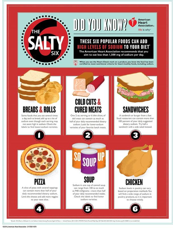 cliomakeup-di-quanto-sale-abbiamo-bisogno-6-sodium-food